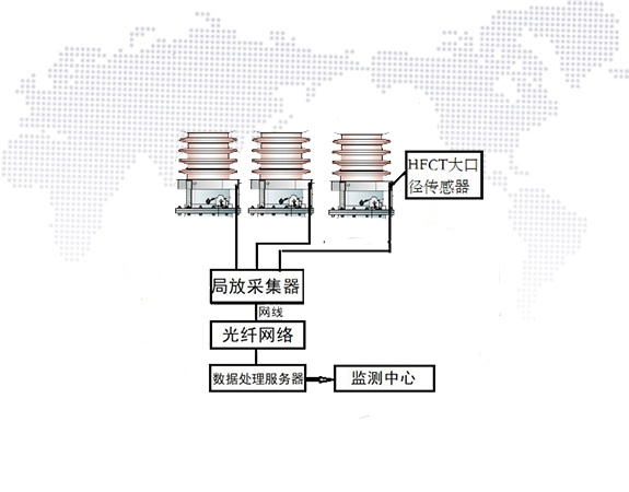国电西高局部放电在线监测